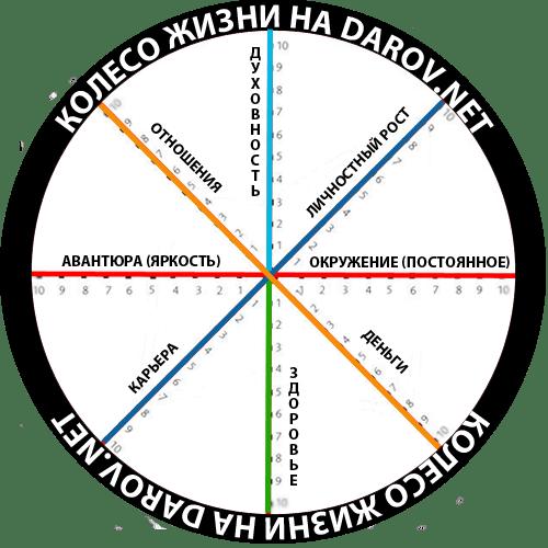 darov-net-koleso-balansa
