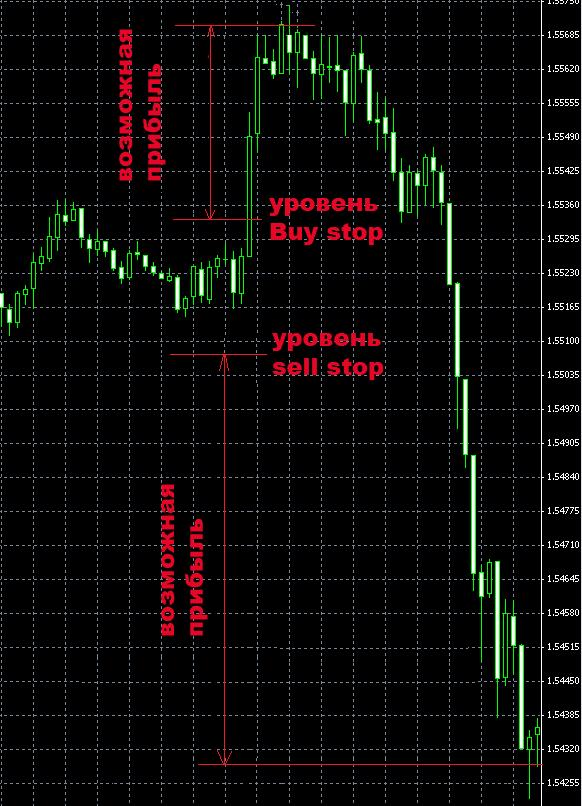 Форекс как торговать на новостях eur rub курс