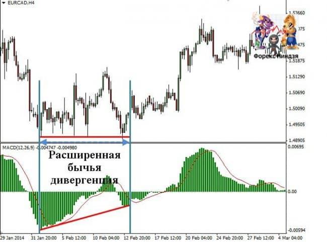 дивергенция в условиях рынка