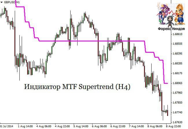 индикаторы MTF Supertrend