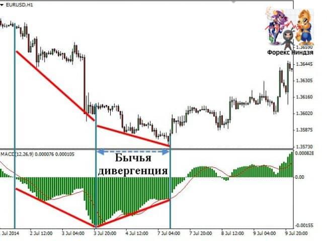 Дивергенция на рынке форекс