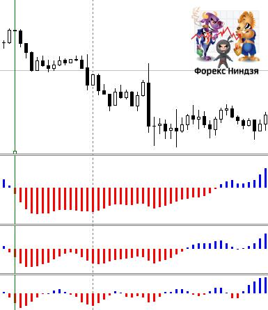 продажи по индикаторной стратегии