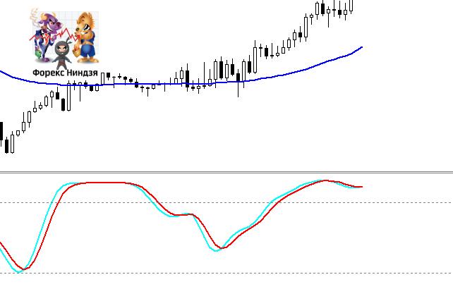 трендовая торговая стратегия