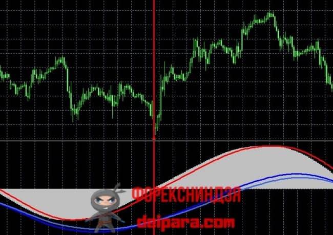 Рисунок 4. Покупка, совершенная при пересечении гистограммой Pan Prizma 0-го уровня снизу вверх, принесшая прибыль.