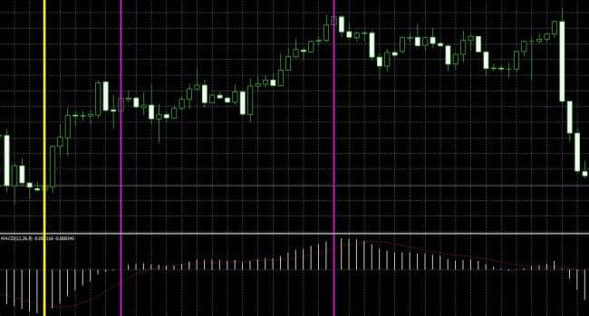 Рисунок 1. Трендовые сигналы при торговле по индикатору MACD.