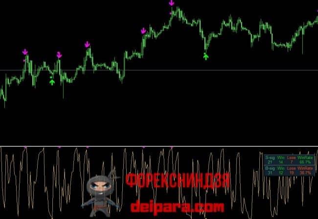 Рисунок 2. Торговые сигналы индикатора DOT MMS.