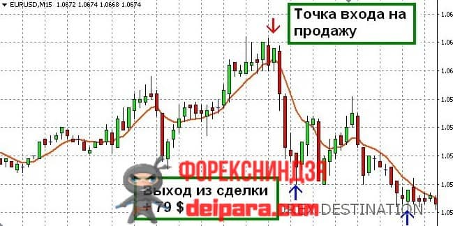 Рисунок 1. Сигналы Forex Destination на трендовом развороте.