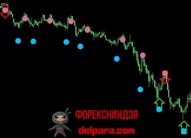 Рисунок 3. Сигналы ForexMT4Systems Cycle на нисходящем тренде.