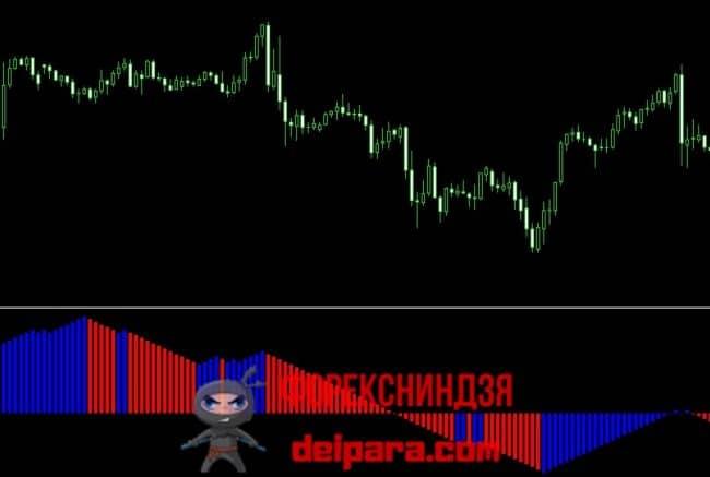 Рисунок 3. Гистограмма индикатора импульсных уровней Forex Impulse.