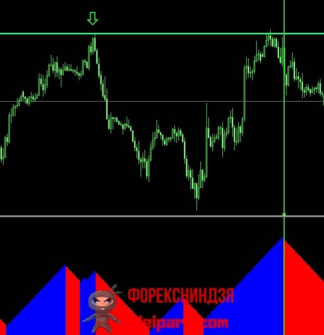 Рисунок 4. Формирование сигнала на покупку по импульсной системе Элдера вблизи поддержки.
