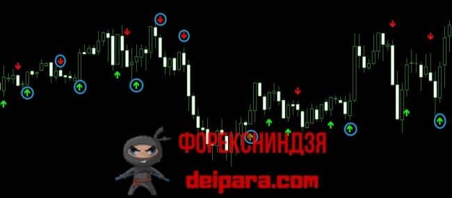 Рисунок 4. Применение индикатора PRO Arrows для торговли бинарными опционами.