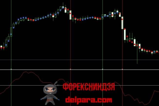 Рисунок 1. Торговля по индикаторам Dots и ROC.