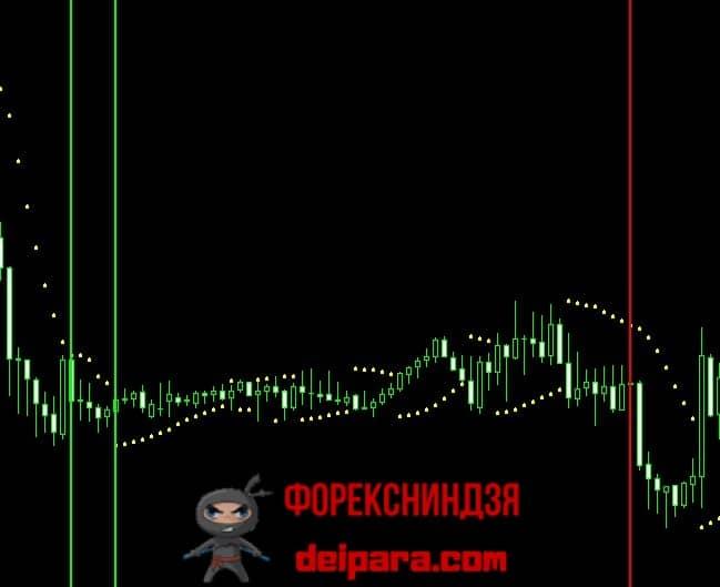 Рисунок 2. Parabolic SAR – индикатор-фильтр флета.