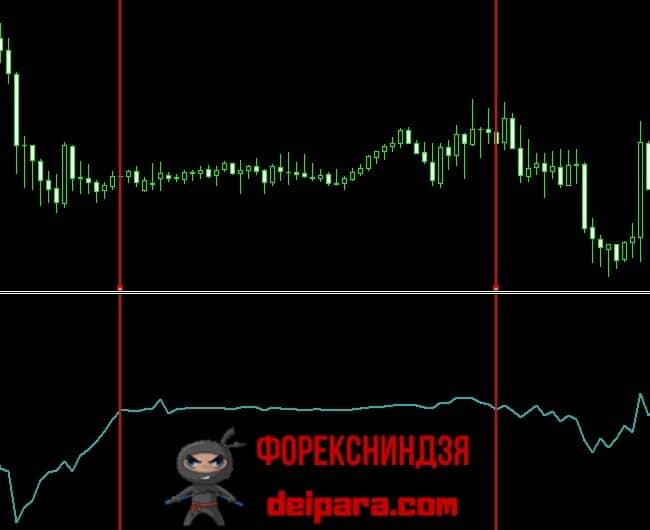 Рисунок 6. Force Index – индикатор-фильтр флета на форекс.