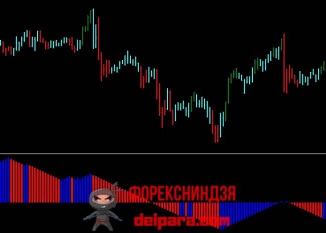 Рисунок 6. Торговая стратегия на импульсных индикаторах Элдера.