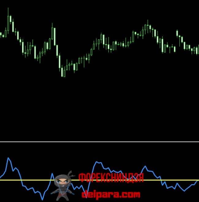 Рисунок 1. Типичная визуализация индикатора Momentum.