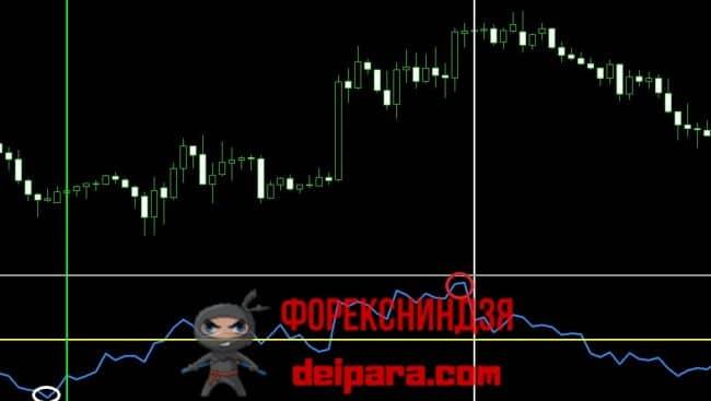 Рисунок 3. Торговля по сигналам перекупленности и перепроданности индикатора Momentum.