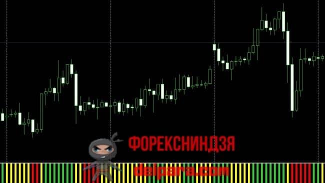 Рисунок 3. Индикатор направления тренда для внутридневной торговли MA Angle.