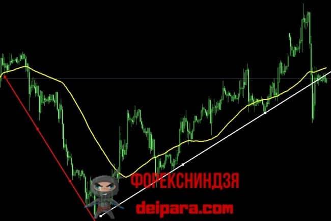 Рисунок 2. Скользящая средняя (желтая кривая) в качестве простейшего индикатора направления тренда.