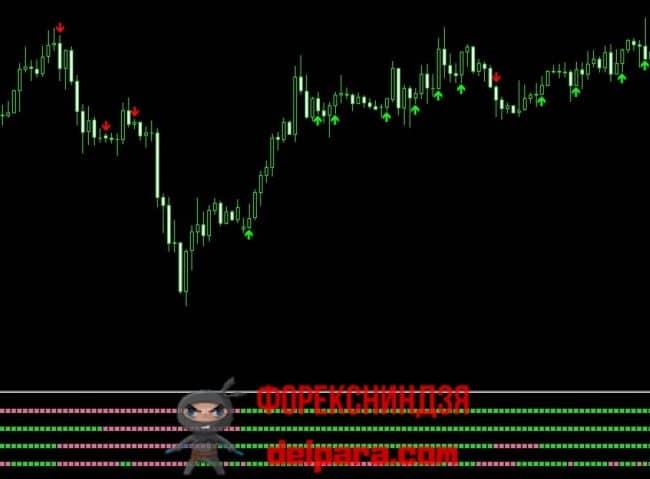 Рисунок 4. 4 TimeFrame Heiken Ashi nmc Arrows – индикатор, показывающий направление тренда на разных таймфреймах.