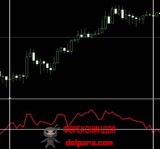 Рисунок 2. Совершение покупки по сигналу ROC о начале восходящего тренда.