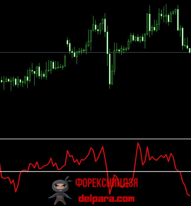 Рисунок 1. Индикатор ROC (красная ломаная) и нулевой уровень (белая горизонталь).