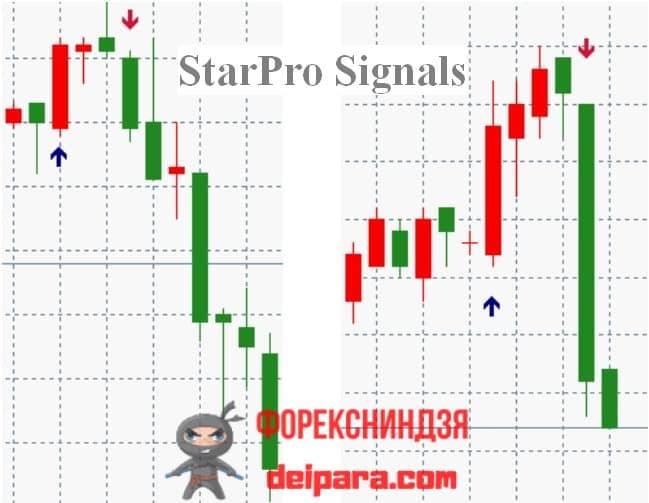 Рисунок 2. Два фрагмента графика котировок с сигналами индикатора Star Pro Signals