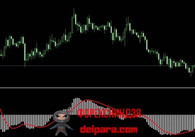 Рисунок 5. Индикатор направления цены MACD.
