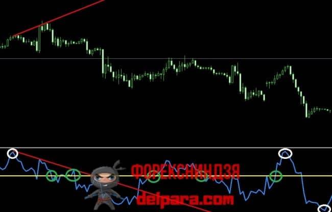 Рисунок 2. Торговые сигналы индикатора Momentum.