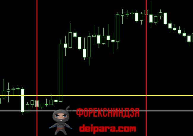 Рисунок 2. Уровни ордеров BuyStop (желтая горизонталь) и StopLoss (белая горизонталь) на графике с ТФ H1 при торговле по индикатору Momentum Pinball.