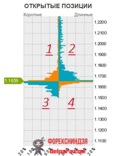 Рисунок 3. Сектора графика открытых позиций стакана заявок Оанда.