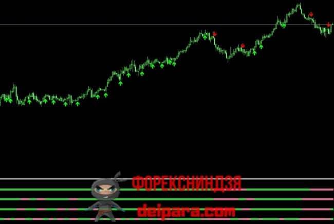 Рисунок 4. 4 TimeFrame Heiken Ashi nmc Arrows – прибыльный индикатор на 5 минут.