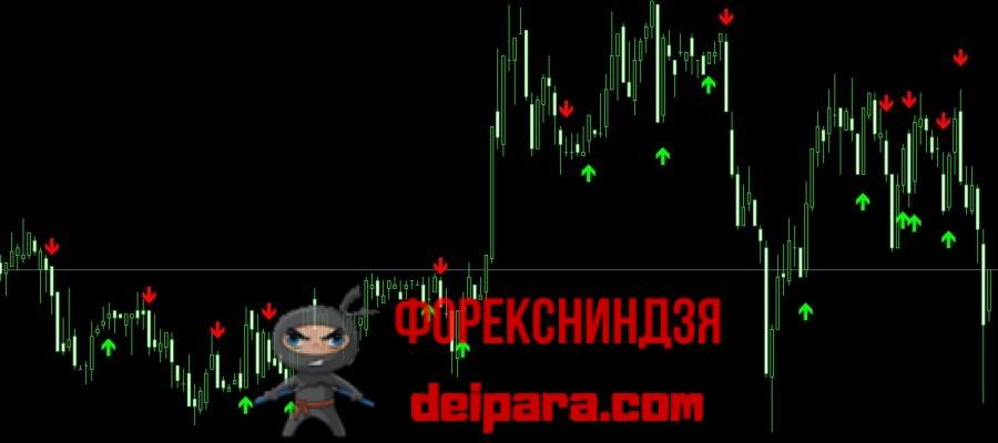 Скачать индикатор arrow для бинарных опционов бинариум торговля бинарными опционами