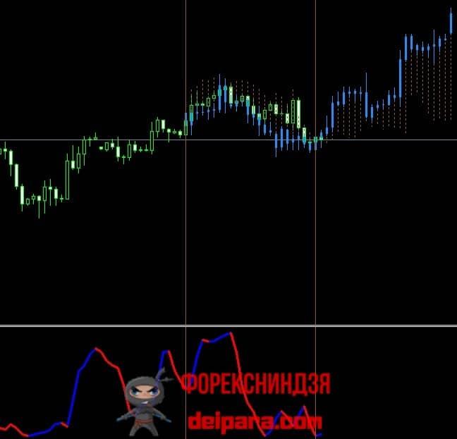 Рисунок 5. Подтверждение прогнозом индикатора WMIFOR сигнала на покупку от Kwan_NRP.