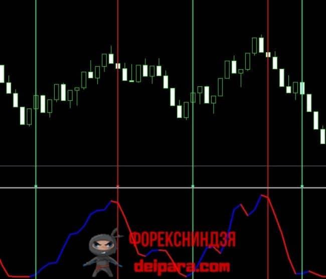 Рисунок 4. Прибыльные сделки по сигналам Kwan_NRP на графике рендж баров.