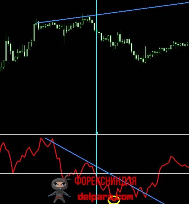 Рисунок 4. Медвежья дивергенция (конвергенция) на индикаторе ROC (обозначена расходящимися синими прямыми), подтвержденная пересечением его линией нулевого уровня вниз.