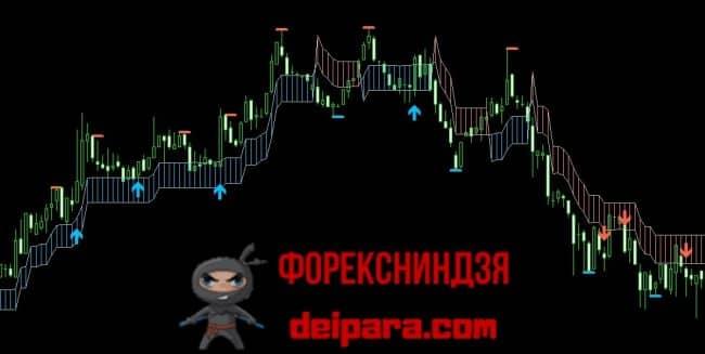 Рисунок 2. PZ Swing Trading – прибыльный индикатор форекс без перерисовки.