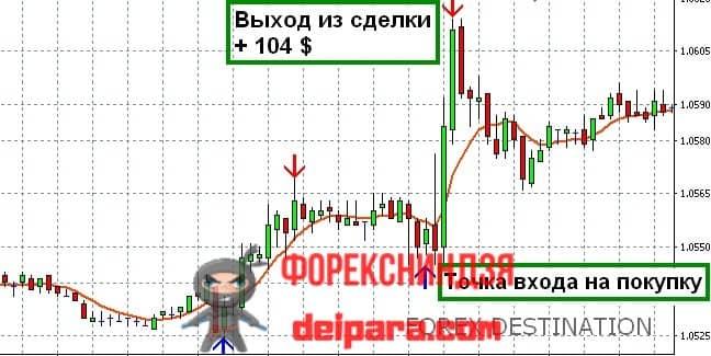 Рисунок 3. Сигналы индикатора Forex Destination на восходящем тренде.