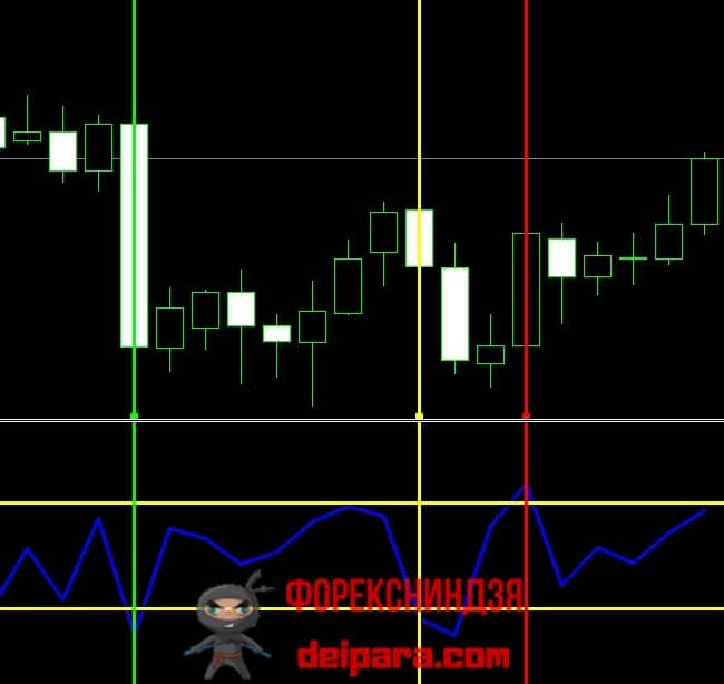 Рисунок 1. Сигналы перекупленности (красная вертикаль) и перепроданности (зеленая и желтая вертикаль) индикатора Momentum Pinball.