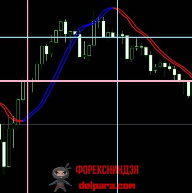 Рисунок 1. Покупка по сигналу индикатора TriggerLines.