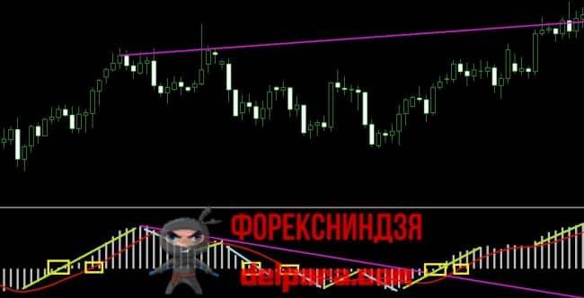 Рисунок 1. Сигналы индикатора MACD для торговых стратегий.