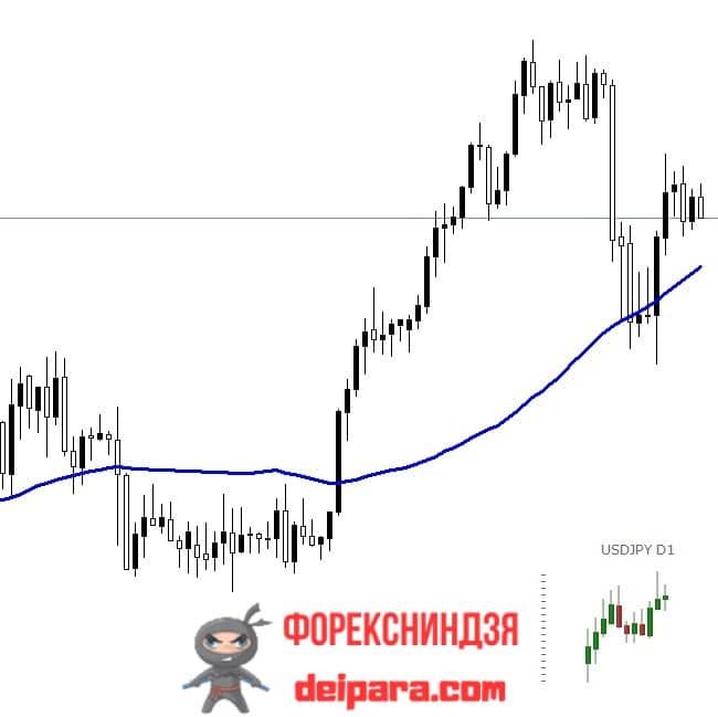 Рисунок 2. Индикатор Stratman MiniChart может использоваться для определения глобального тренда.