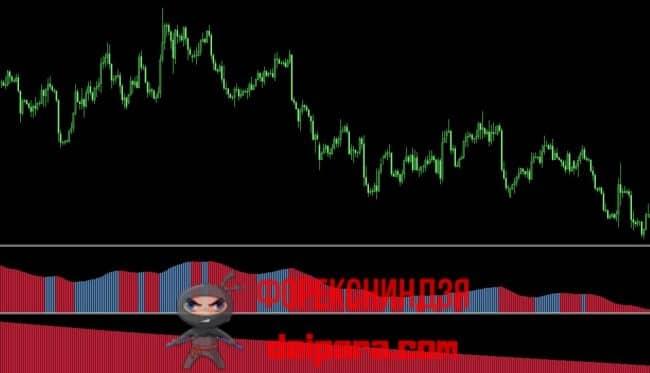 Рисунок 2. Торговая стратегия на основе двух индикаторов Trendlord.