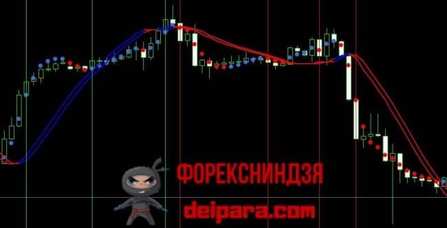 Рисунок 3. Торговля по трендовым индикаторам Dots (сигналы открытия позиций) и TriggerLines (фильтр).