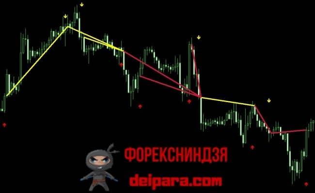 Рисунок 2. Оценка прибыльности стратегии торговли переворотами по сигналам индикатора Альфа Профит.