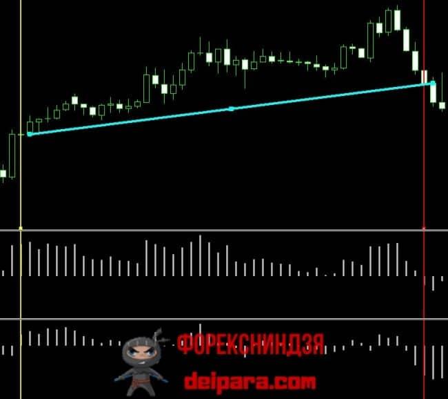 Рисунок 3. Покупка на восходящем тренде, по сигналам индикаторов Bulls Power и Bears Power.