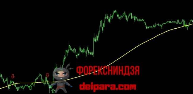 Рисунок 3. Скользящая средняя в качестве фильтра сигналов Binary Cash Comodo при торговле на форексе.