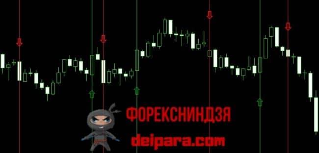 Рисунок 2. 7 сигналов индикатора Binary Cash Comodo на промежутке длиной в 4,5 часа.