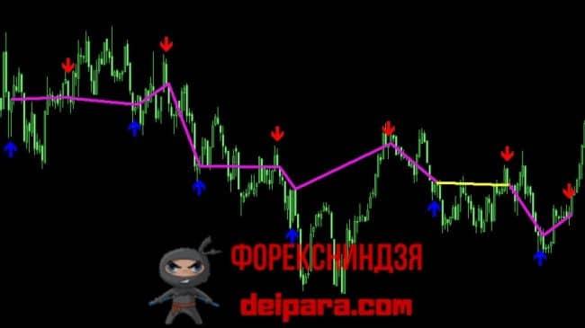 Рисунок 1. Сигналы индикатора Accurate Signals на участке с невыраженным трендом.