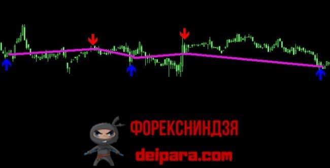 Рисунок 3. Сигналы на флете, сгенерированные индикатором Accurate Signals.